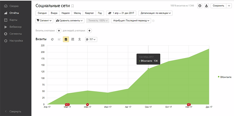 Результаты продвижения бренда одежды Guahoo. График роста переходов из официальной группы ВКонтакте Guahoo в интернет-магазин, с 42 визитов (май 2017) до 213 (декабрь 2017) в месяц